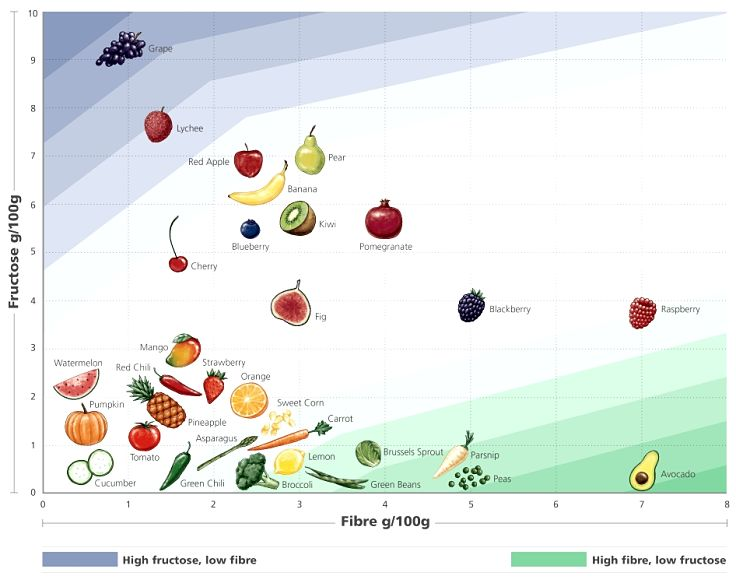 Fruits and vegetables that have high fiber and low levels of fructose (sugar) are the healthiest. For example, blackberry, raspberry, fig, orange and strawberry. Grapes have high suagr levels.