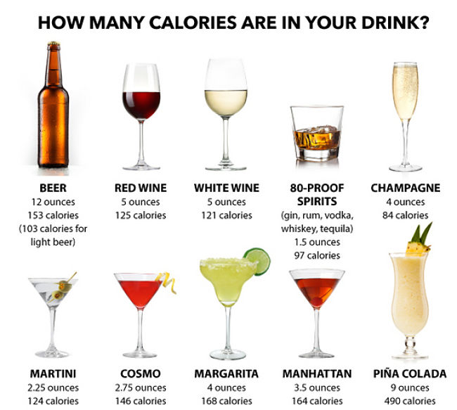Comparisons for calories in various drinks
