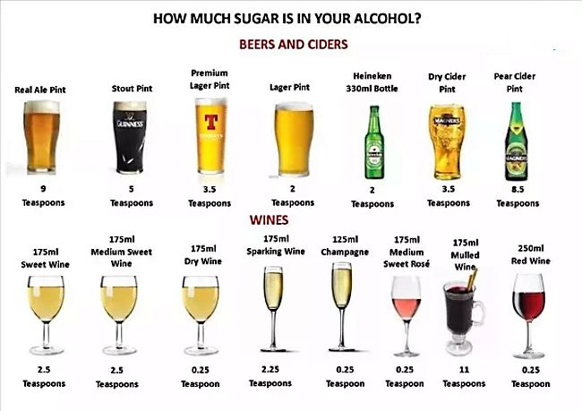 See how much sugar is in various drinks. Learn more about calories in drinks such as red wine in this article