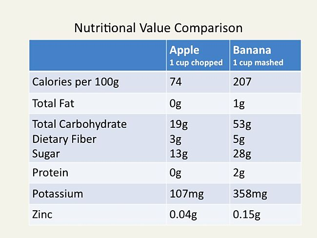 Nutrient comparison - Apple vs Banana