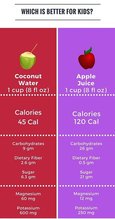 Nutrient Comparison Apple Juice vs Coconut Water