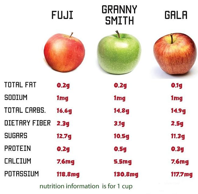 Nutrition comparison for various apple types