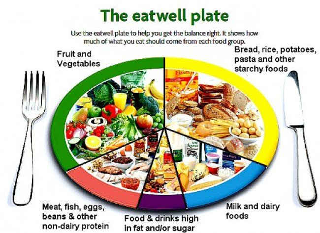 The UK's Eat Well Plate